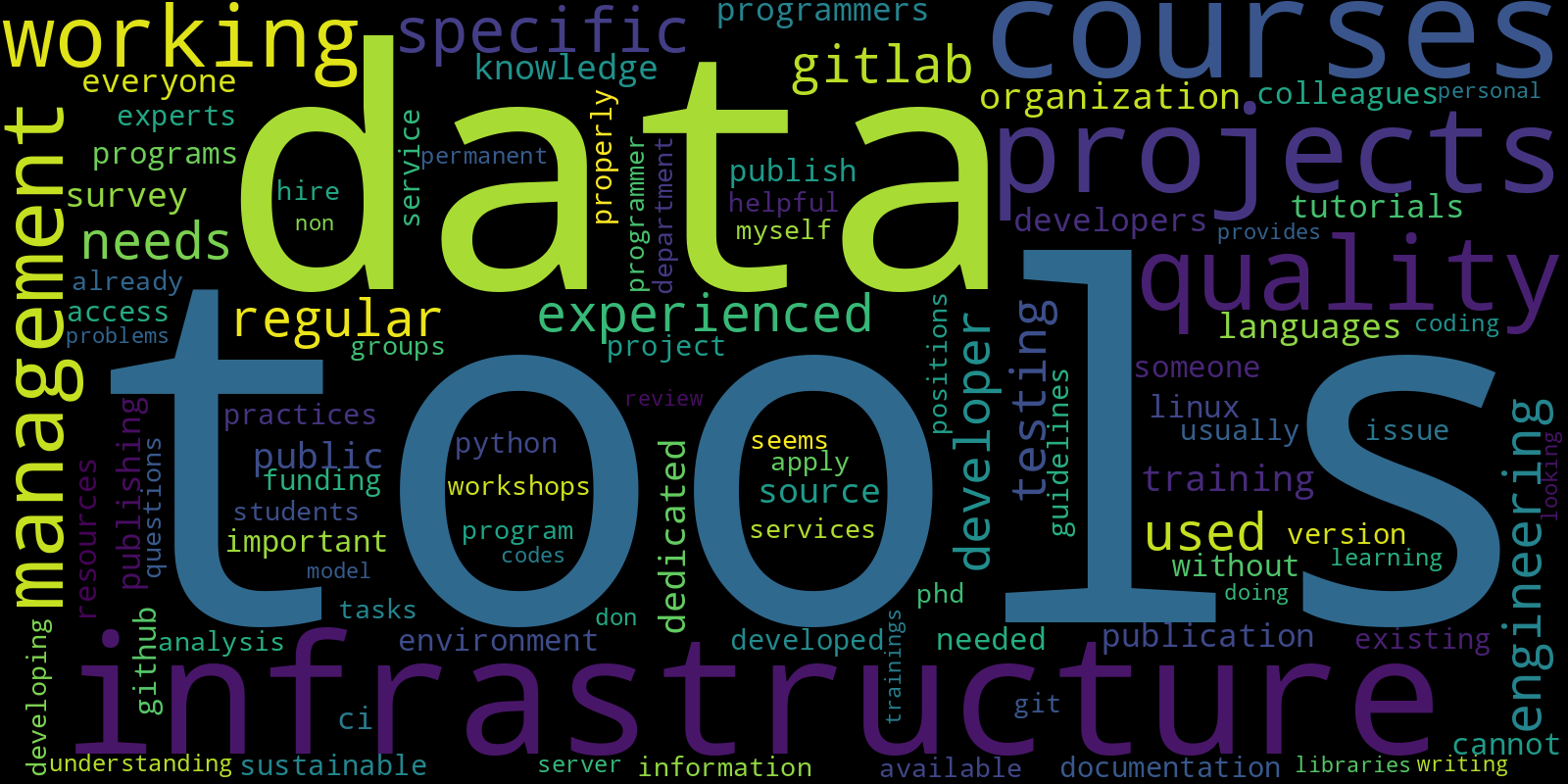assets/img/posts/2021-01-08-hifis-survey-results-community/fig6b-word-cloud.png