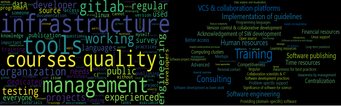 assets/img/posts/2021-01-15-hifis-survey-results-community/word-code-cloud.png